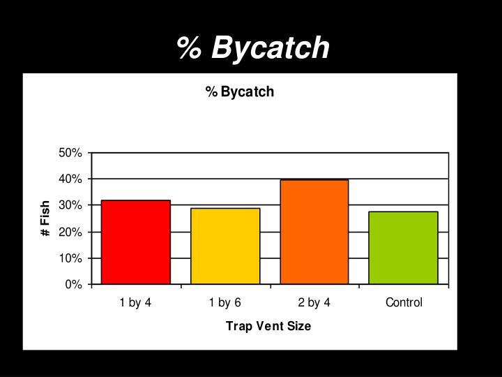 % Bycatch
