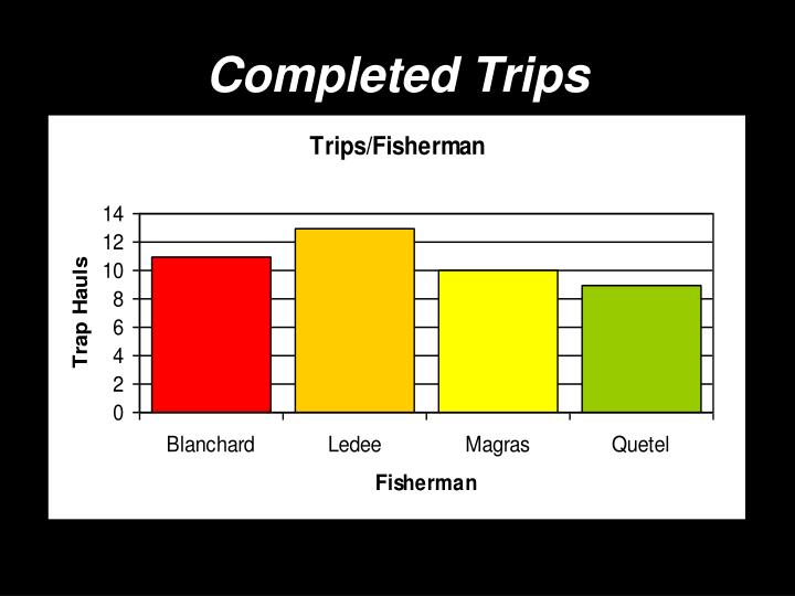 Completed trips