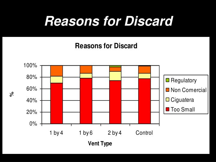 Reasons for Discard