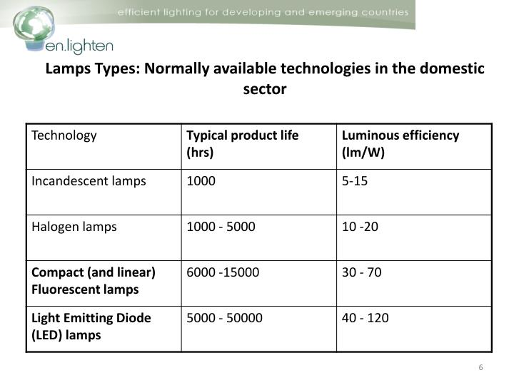 Lamps Types: