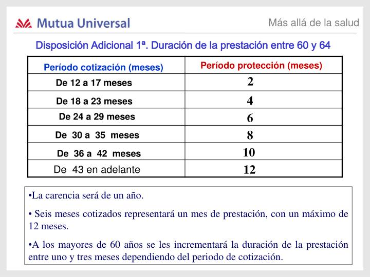 Disposición Adicional 1ª. Duración de la prestación entre 60 y 64