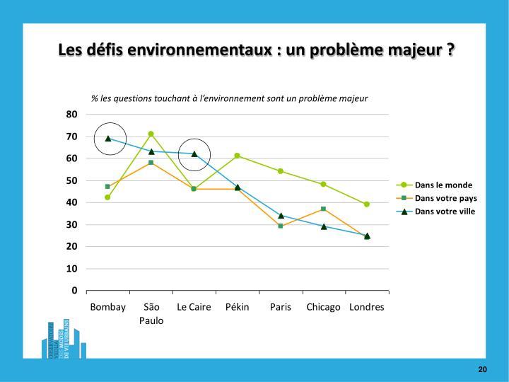 Les défis environnementaux : un problème majeur ?