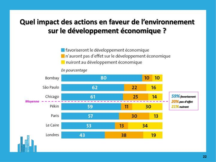 Quel impact des actions en faveur de l'environnement sur le développement économique ?