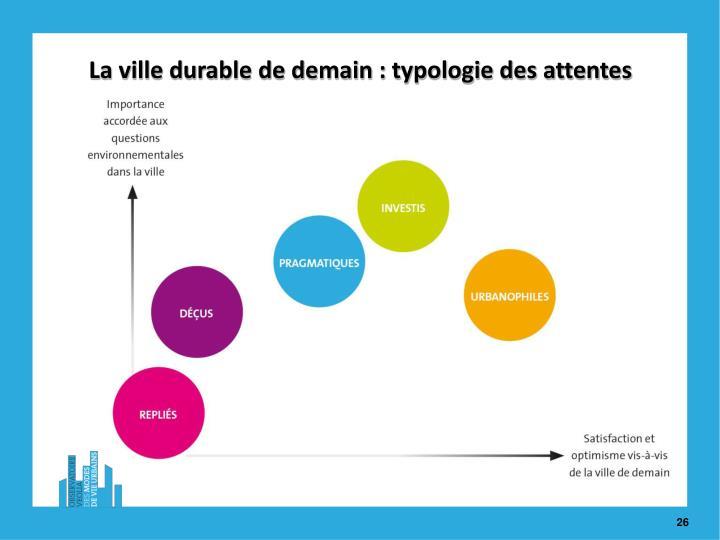 La ville durable de demain : typologie des attentes