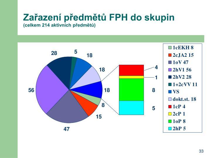 Zařazení předmětů FPH do skupin