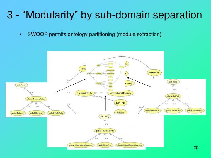 "3 - ""Modularity"" by sub-domain separation"