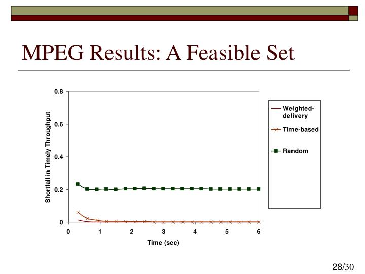 MPEG Results: A Feasible Set