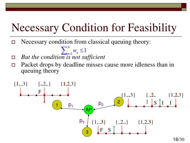 Necessary Condition for Feasibility