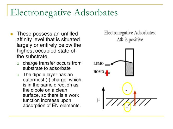 Electronegative Adsorbates