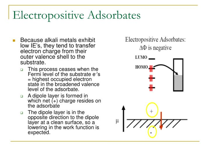 Electropositive Adsorbates