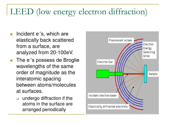 Leed low energy electron diffraction