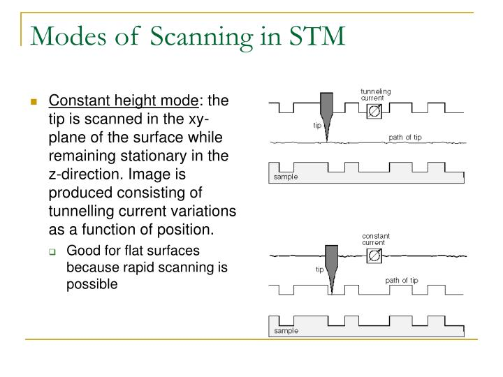 Modes of Scanning in STM
