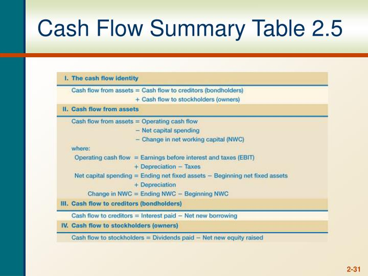 Cash Flow Summary Table 2.5
