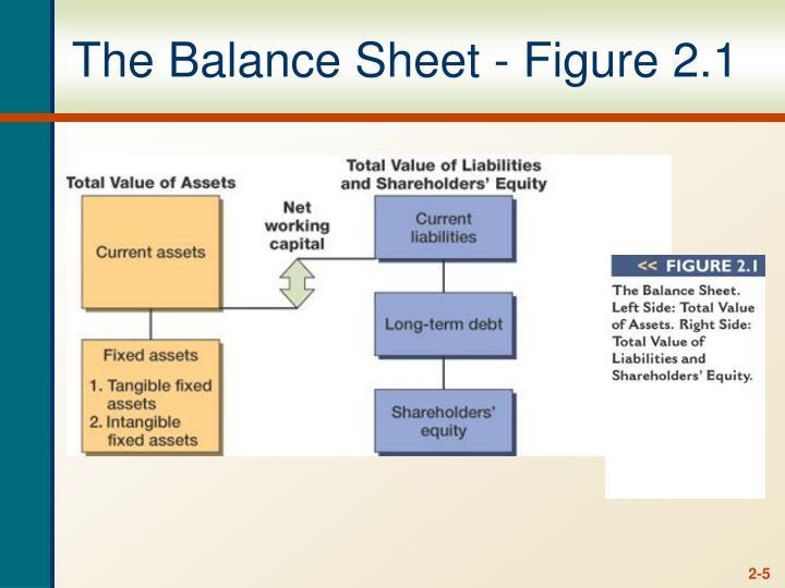 The Balance Sheet - Figure 2.1