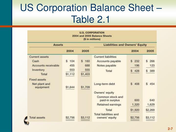 US Corporation Balance Sheet – Table 2.1