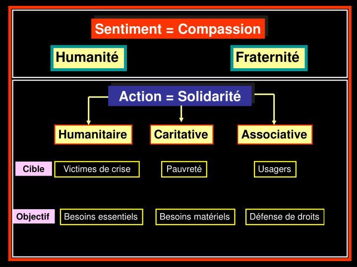 Sentiment = Compassion