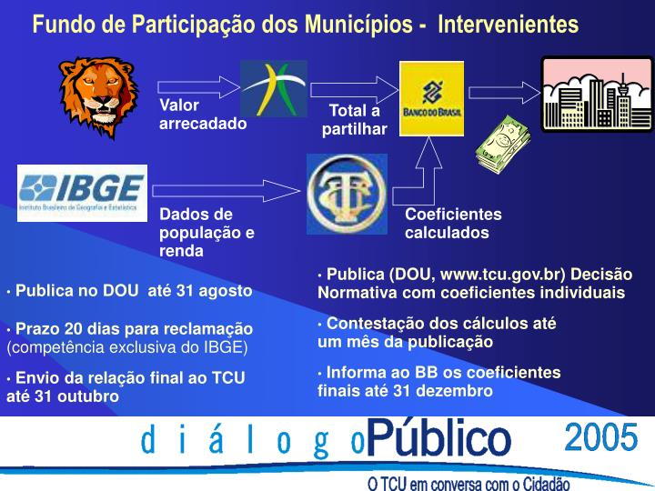Fundo de Participação dos Municípios -  Intervenientes