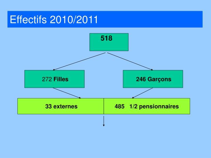 Effectifs 2010/2011
