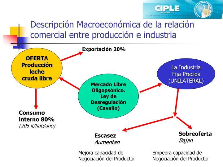 Descripción Macroeconómica de la relación comercial entre producción e industria