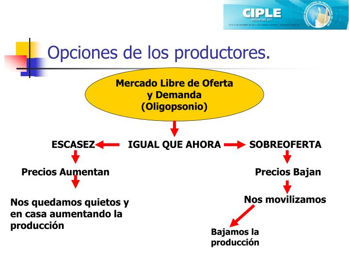 Opciones de los productores.
