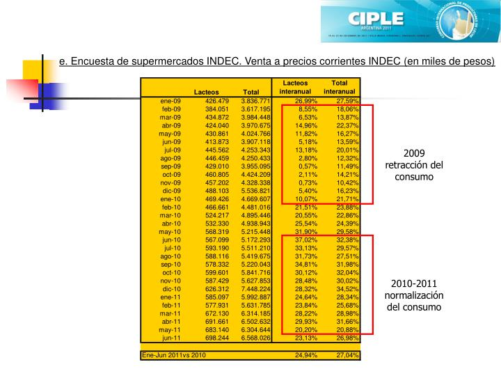 e. Encuesta de supermercados INDEC. Venta a precios corrientes INDEC (en miles de pesos)