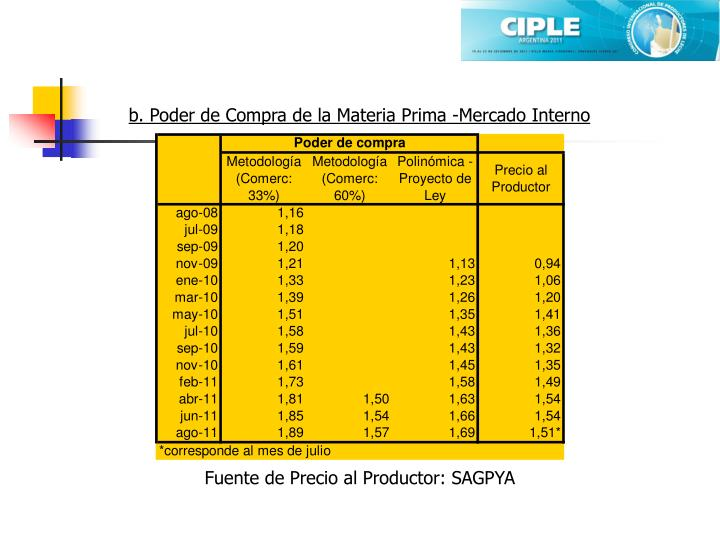 b. Poder de Compra de la Materia Prima -Mercado Interno