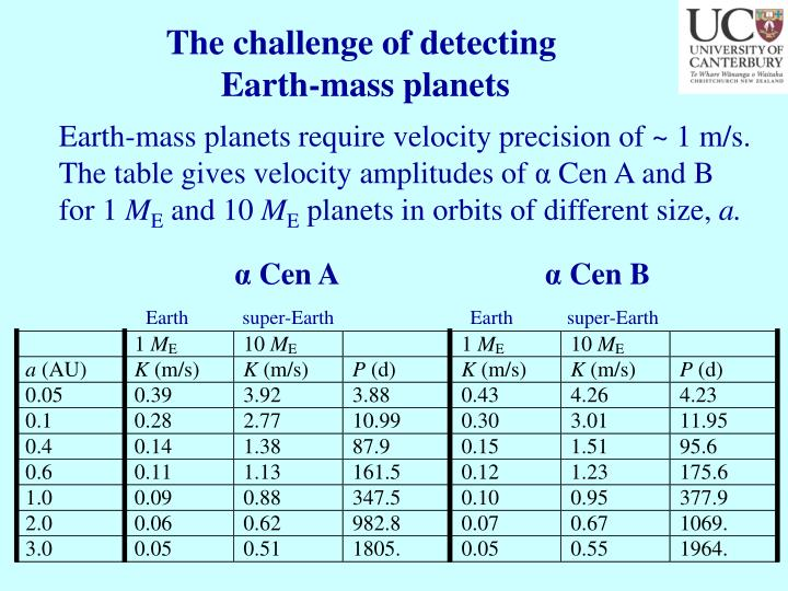 The challenge of detecting
