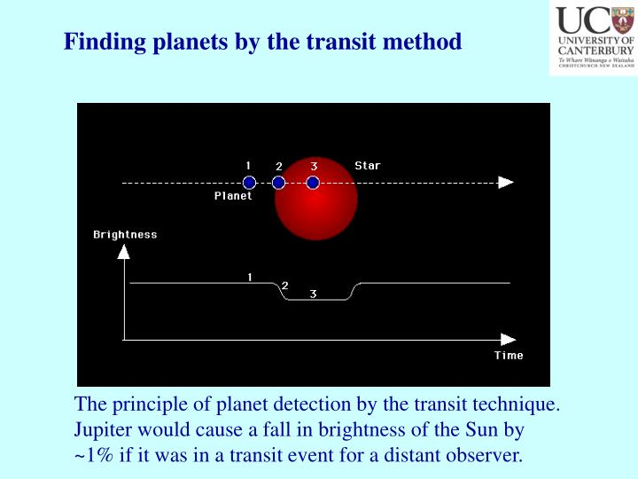 Finding planets by the transit method