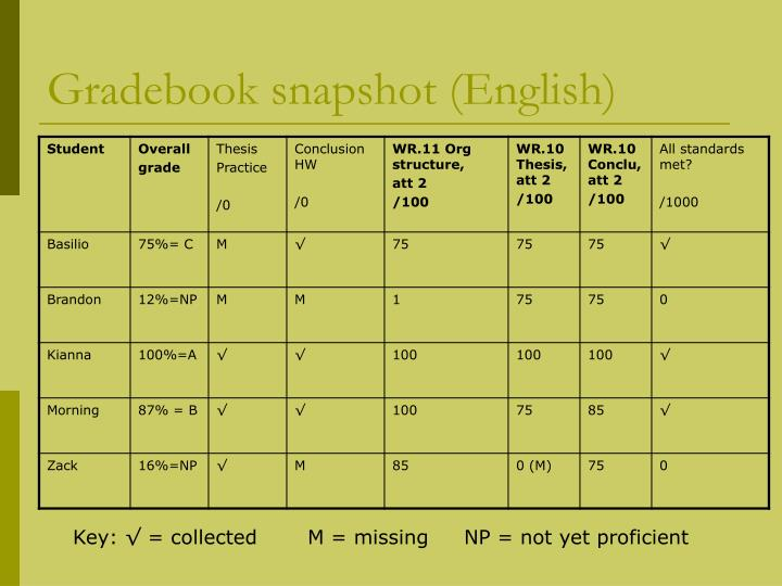 Gradebook snapshot (English)