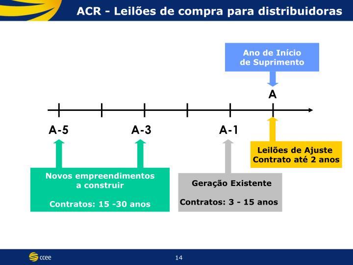ACR - Leilões de compra para distribuidoras