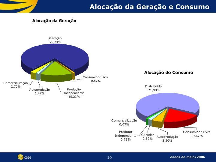 Alocação da Geração e Consumo