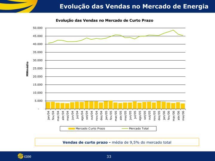 Evolução das Vendas no Mercado de Energia