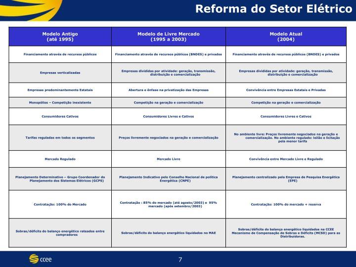 Reforma do Setor Elétrico