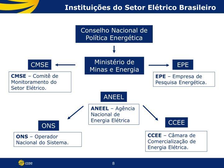 Instituições do Setor Elétrico Brasileiro