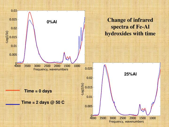 Change of infrared spectra of Fe-Al hydroxides with time