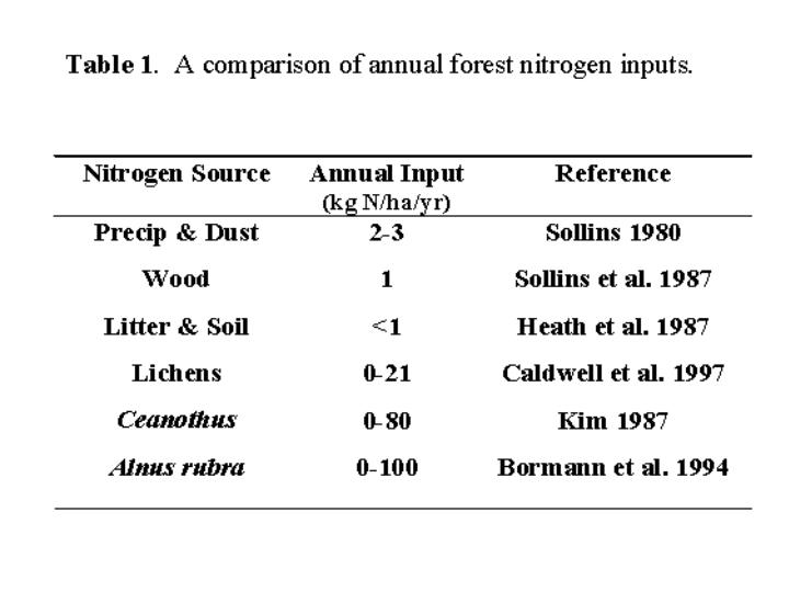Nitrogen sources