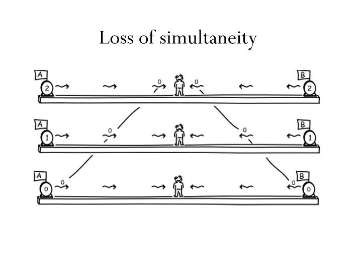 Loss of simultaneity
