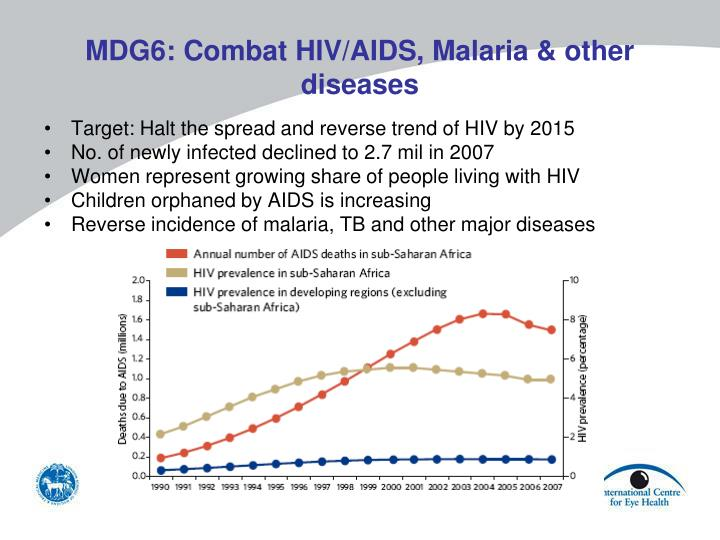 MDG6: Combat HIV/AIDS, Malaria & other diseases