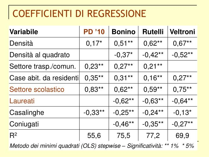 COEFFICIENTI DI REGRESSIONE