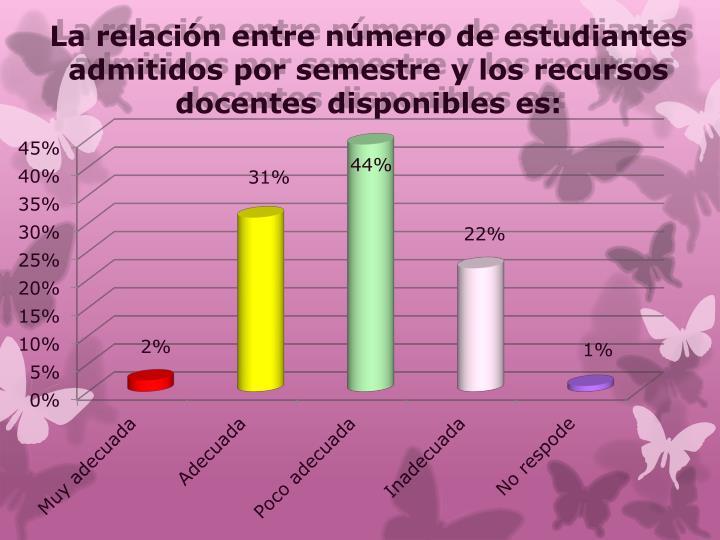 La relación entre número de estudiantes admitidos por semestre y los recursos docentes disponibles es: