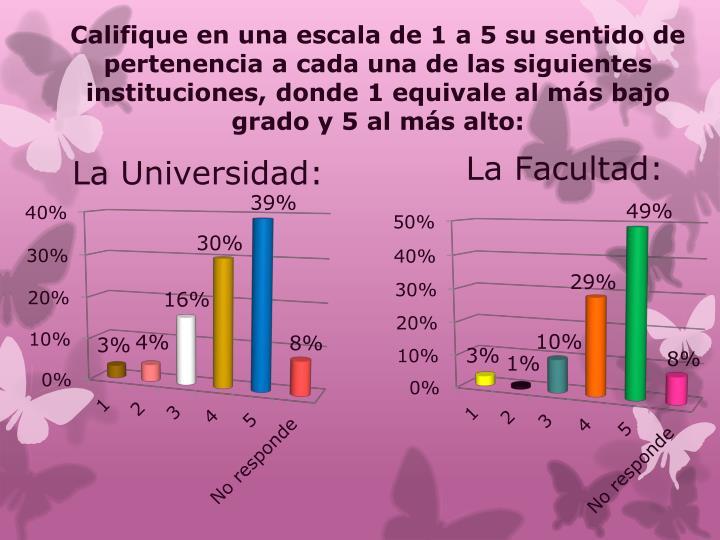 Califique en una escala de 1 a 5 su sentido de pertenencia a cada una de las siguientes instituciones, donde 1 equivale al más bajo grado y 5 al más alto: