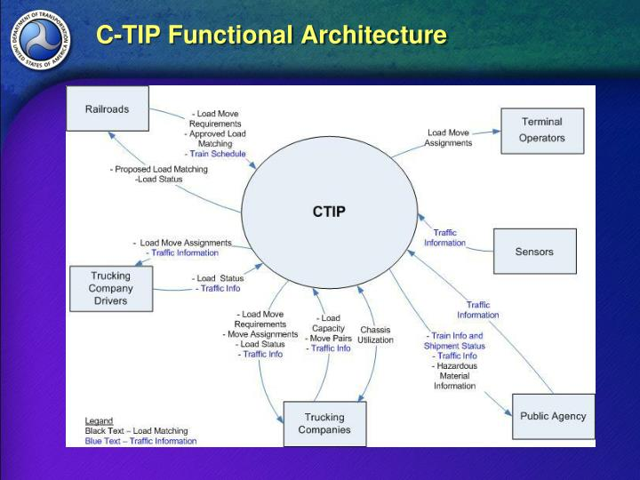 C-TIP Functional Architecture
