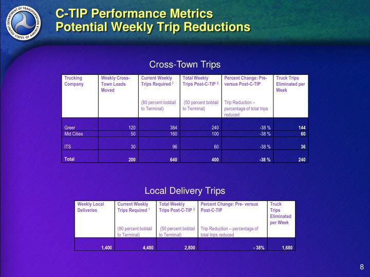 C-TIP Performance Metrics