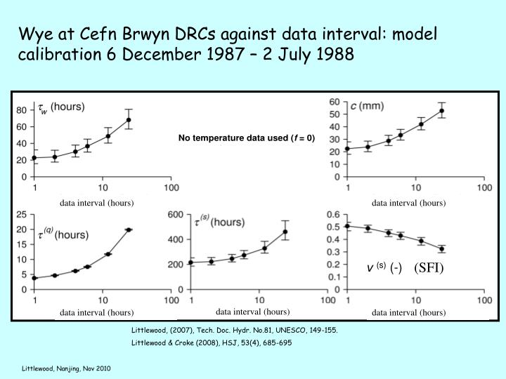 Wye at Cefn Brwyn DRCs against data interval: model calibration 6 December 1987 – 2 July 1988