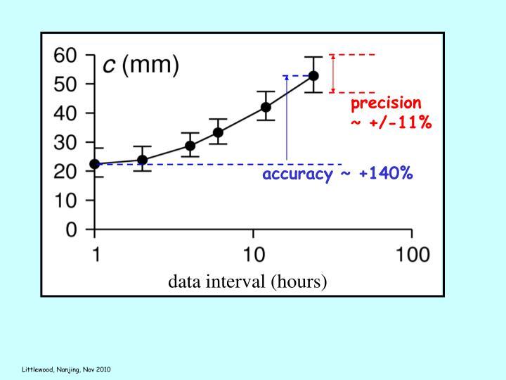 precision ~ +/-11%