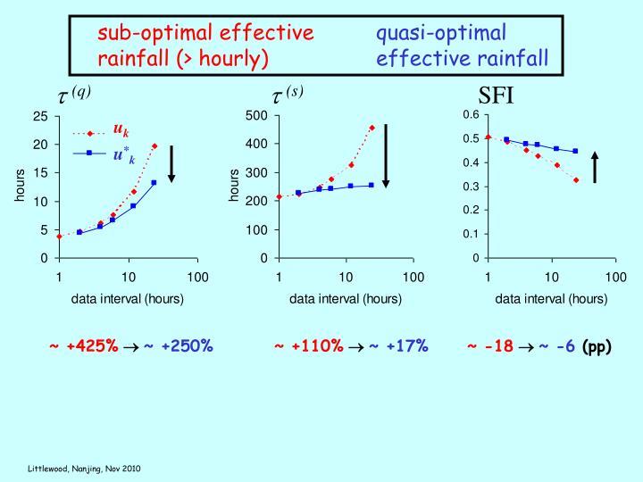 sub-optimal effective rainfall (> hourly)