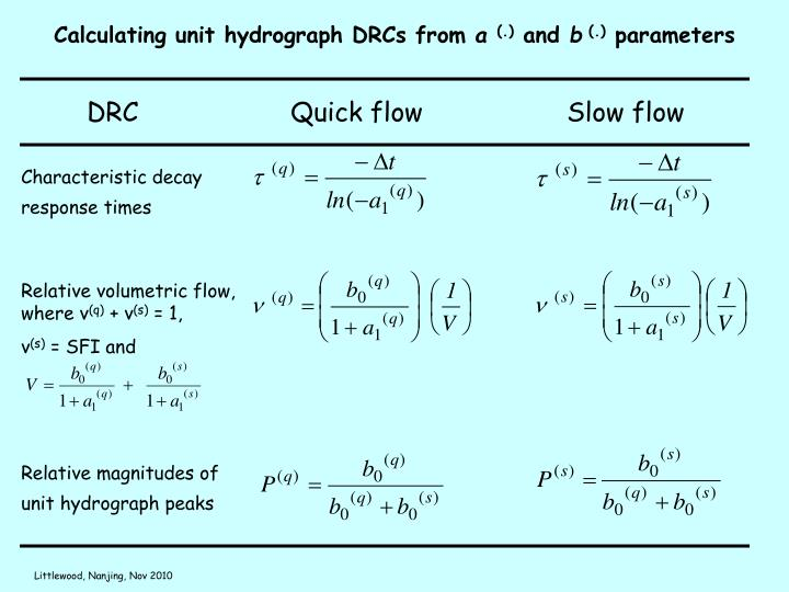 Calculating unit hydrograph DRCs from