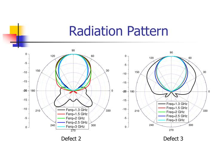 Radiation Pattern