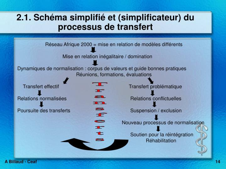 2.1. Schéma simplifié et (simplificateur) du processus de transfert