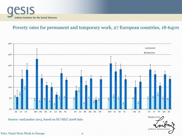 Poverty rates for permanent and temporary work, 27 European countries, 18-64yrs